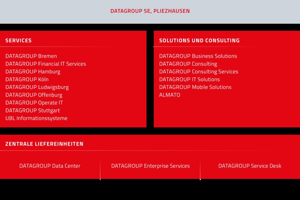 Organigramm DATAGROUP Gesellschaftsstruktur