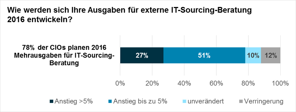Tabelle: Wie entwickeln sich die Ausgaben für externe IT-Sourcing Beratung 2016