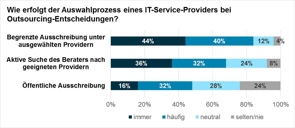 Diagramm: Wie erfolgt der Auswahlprozess eines IT-Service-Providers bei Outsourcing-Entscheidungen?