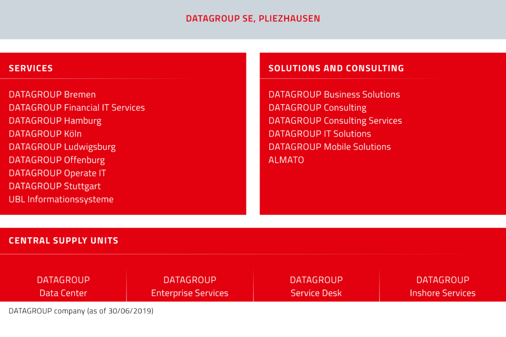 Corporate Structure of IT Services provider DATAGROUP.