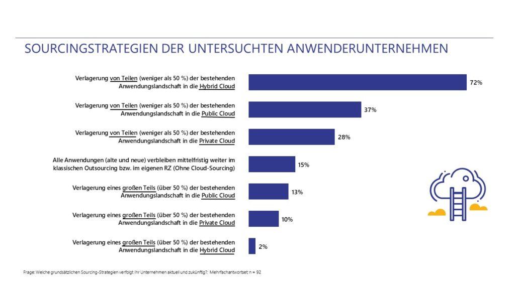 Sourcingstrategien deutscher Unternehmen: Cloud im Fokus