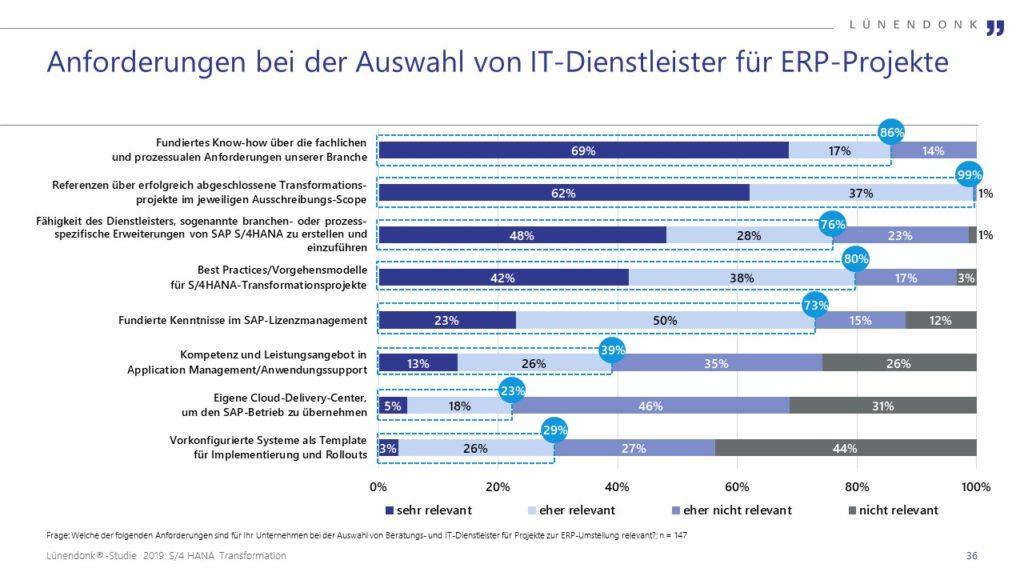 S/4HANA Grafik: Anforderungen bei der Auswahl von IT-Dienstleistern für ERP-Projekte