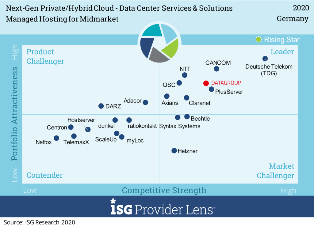 ISG Leader Quadrant Managed Hosting for Midmarket