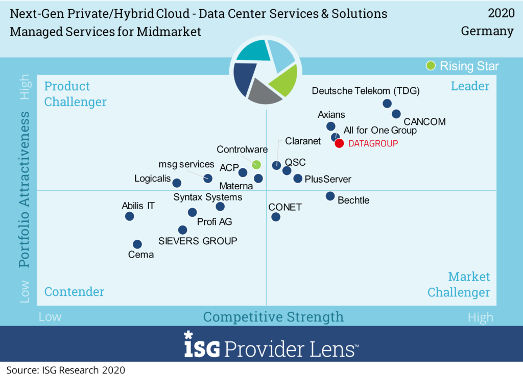 ISG Leader Quadrant Managed Services for Midmarket