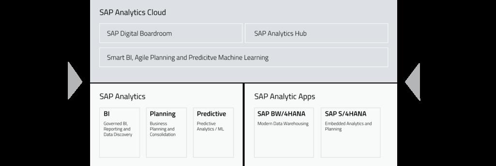 SAP Analytics Übersicht der Komponenten