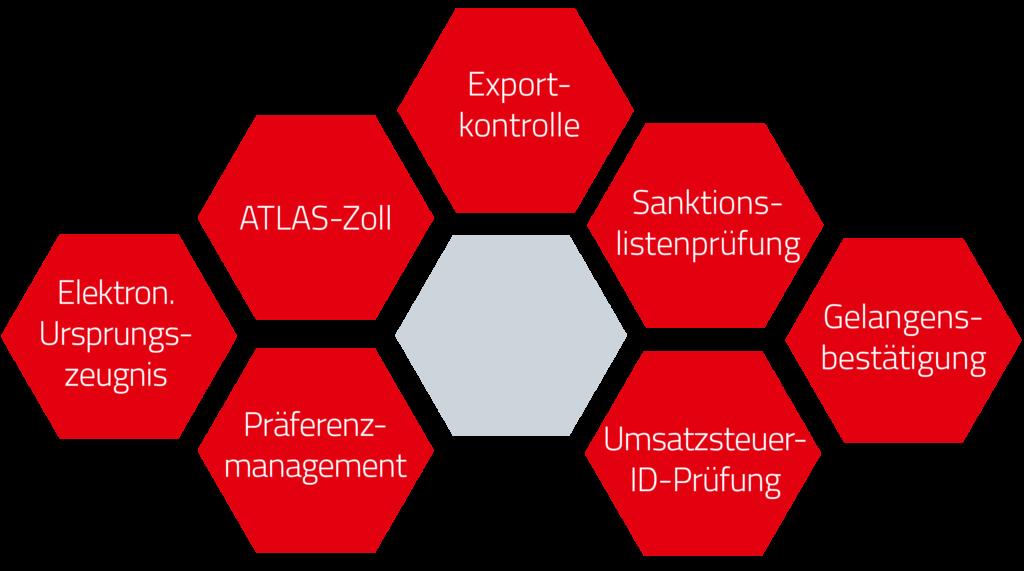 Lösungsübersicht für die SAP Außenhandel Suite