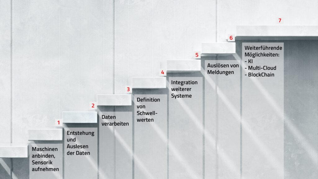 Die sieben Stufen der Digitalisierung
