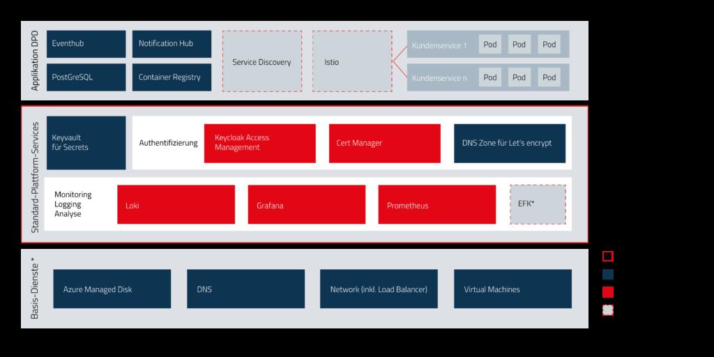 Kubernetes / Azure Architekturschaubild
