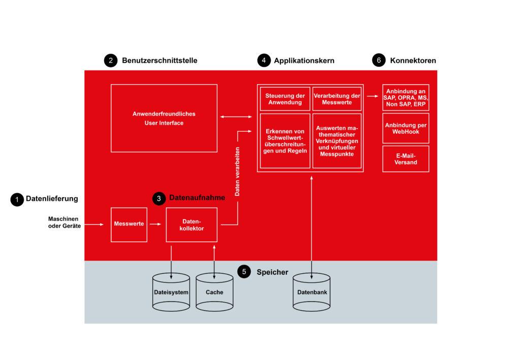 Schaubild Funktionsweise des IoT Connectors
