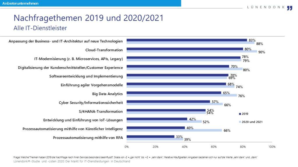 IT-Trendthemen 2019 und 2020/2021
