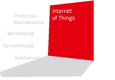 Internet of Things Schlagwortwolke: Predictive Maintenance, Vernetzung, Konnektivität, Anbindung, Produktionssteuerung